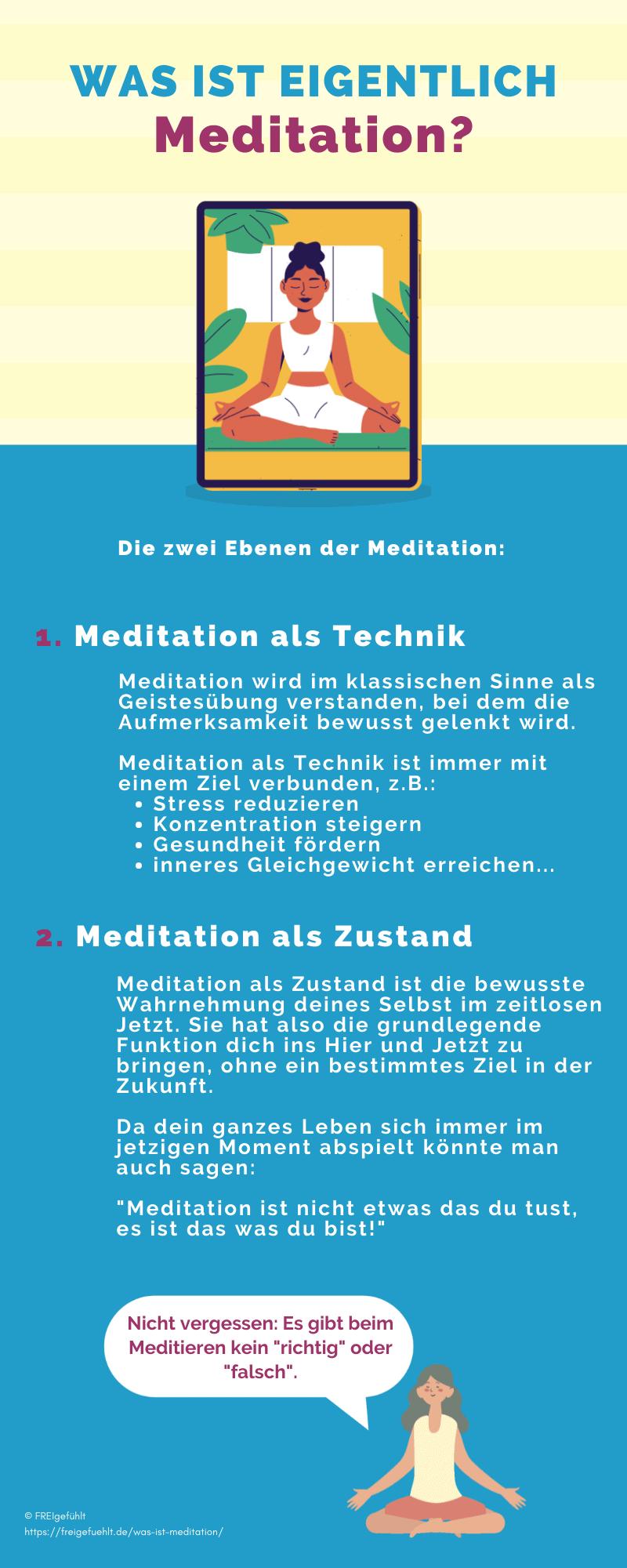 Infografik: Was ist Meditation?