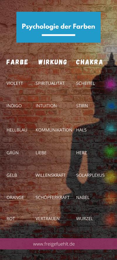 infografik-farben-chakra-psychologie