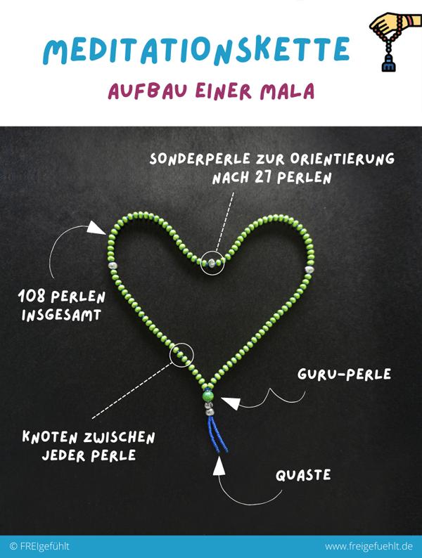 infografik-mala-aufbau-perlen