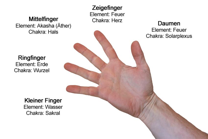 infografik-mudra-finger-bedeutung